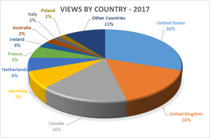 Views by Country - 2017